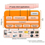IDGo 800 Middleware and SDK for Mobile Devices